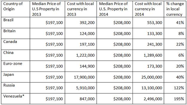 Global Real Estate Sales