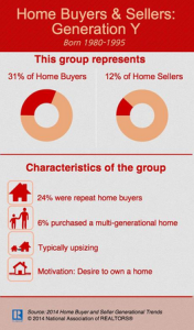 Mellennial Home Buyers And Sellers